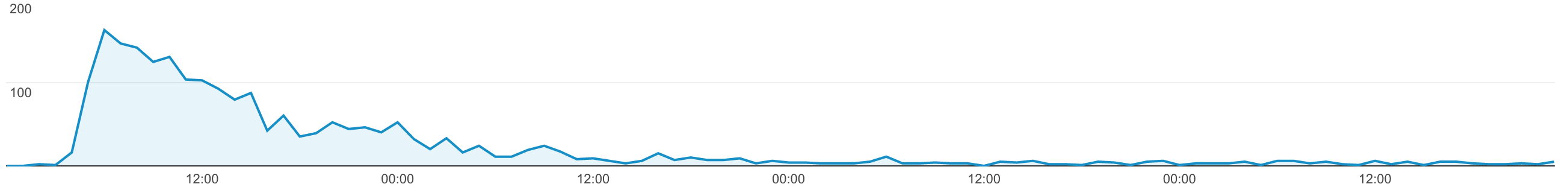 the first 96 hours in Google analytics